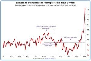hemisphère-nord-temperature-an-0