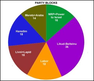 Netanyahu's Potential Coalition Partners