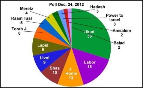 Poll 1224