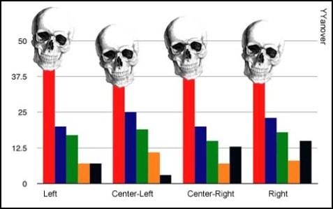 polls and skulls
