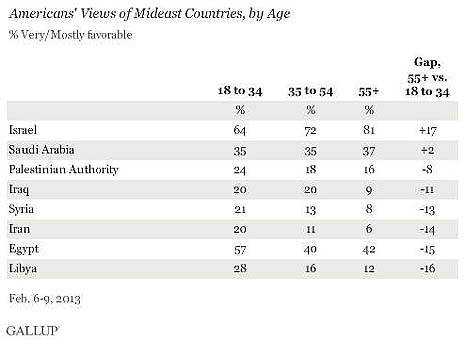 gallup by age