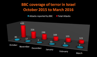 Chart BBC Coverage Terror Oct15 to Mar16