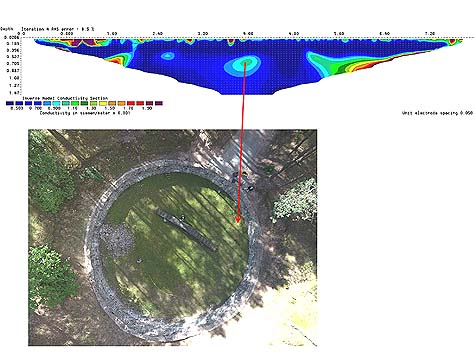 A scan of the site using Electrical Resistivity Tomography. / Courtesy. Photo credit: Ezra Wolfinger, Nova