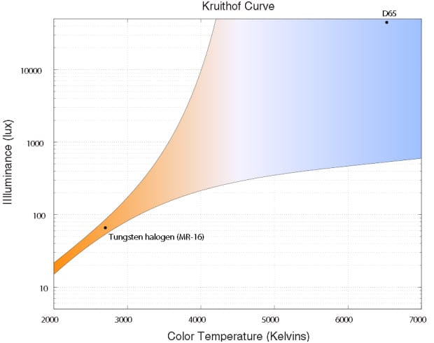 KRUITHOF_CURVE