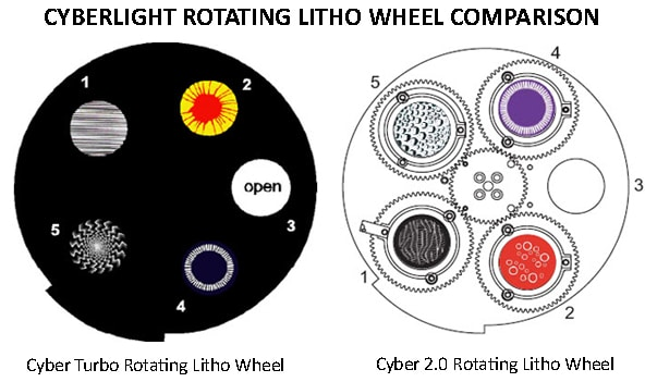 cyberlight-rotating-wheel-comparison