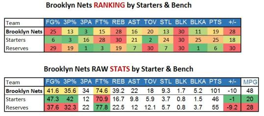 nets201617_rankstats