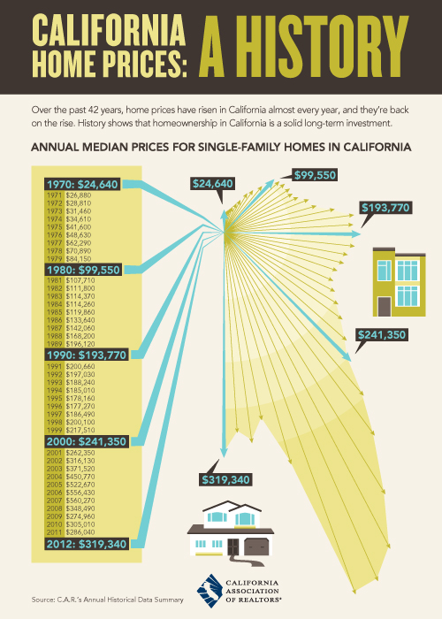 california-home-prices-a-history_72