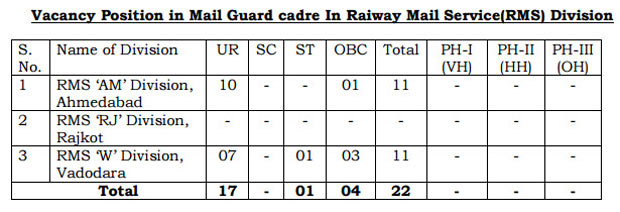 gujarat-post-mailguard-vacancy-details