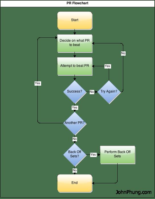 PR Flowchart