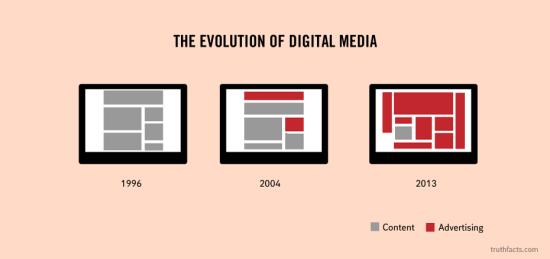 Evolution-publicite-site-contenu