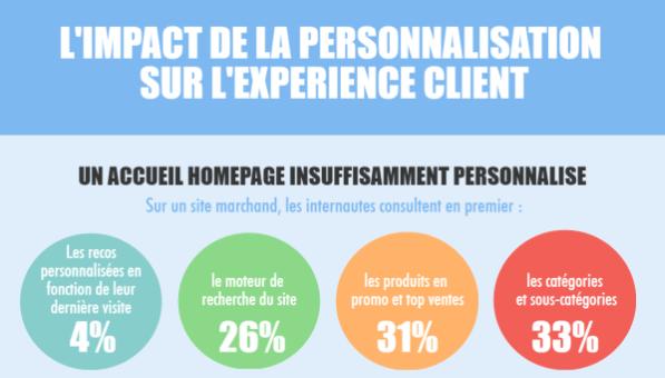 infographie-personnalisation-action-achat-e-commerce