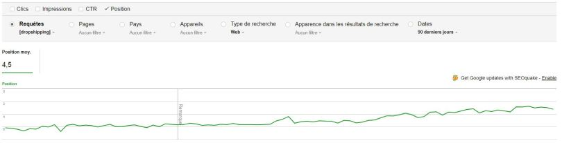 evolution-position-moyenne-resultat-article-dropshipping