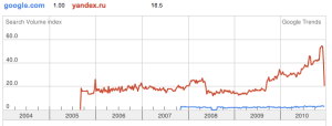 yandex vs. google.com