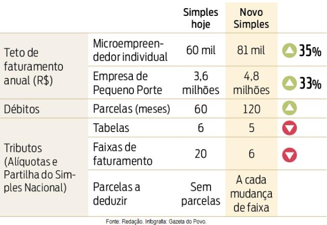 SN PL 125-2015 - Gazeta do Povo - PR