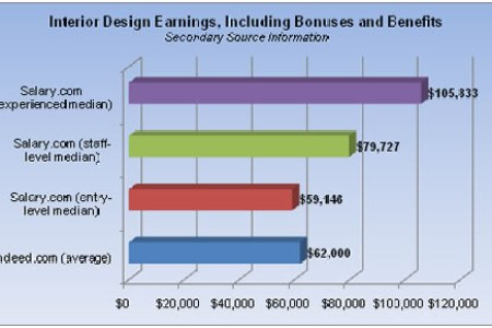 interior design earnings secondary source