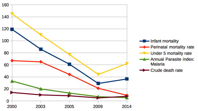 2000-14 mortality numbers