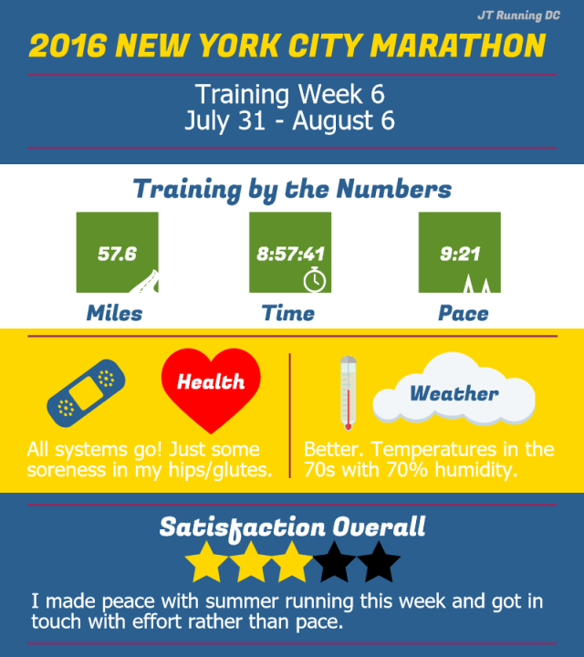 NYCM Week 6 Infographic