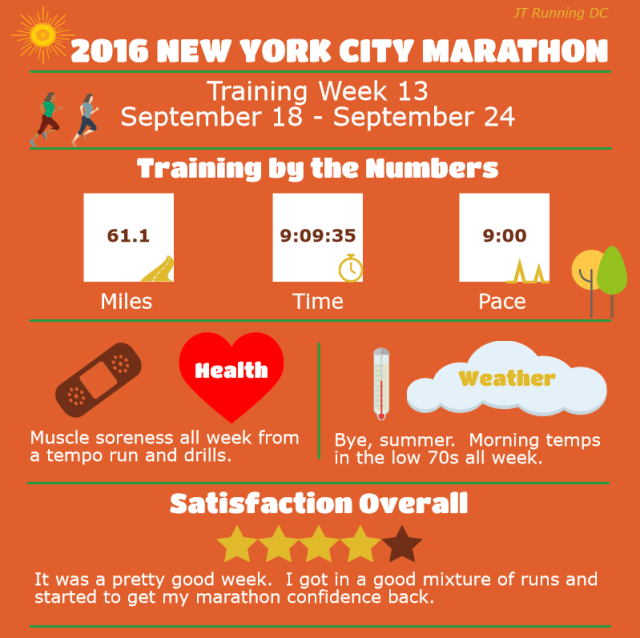 NYCM Week 13 Infographic
