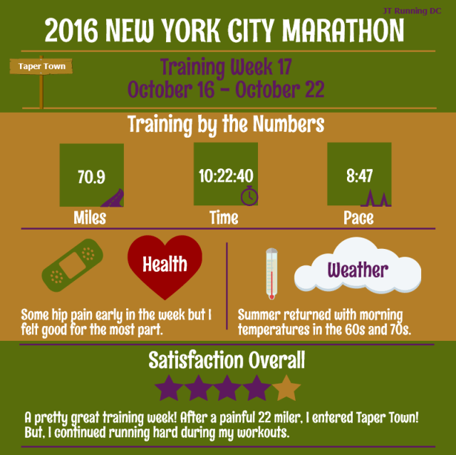 NYCM Week 17 Infographic