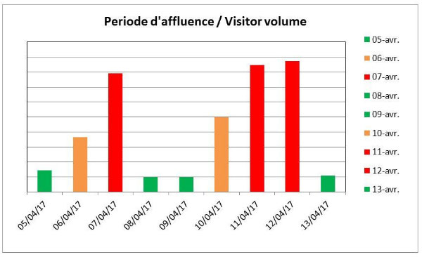 visitors_volume