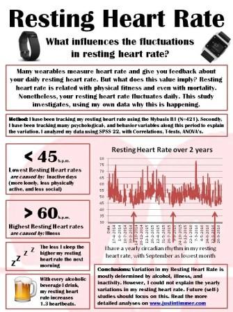 Justin Timmer resting heart rate variation