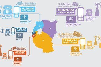 Mobile-Use-in-East-Africa-Infographic-iHub-Juuchini