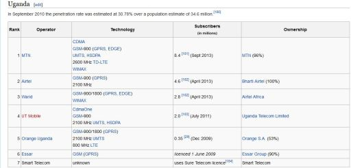 UGANDA TELCOS 2010 DATA WIKIPEDIA JUUCHINI