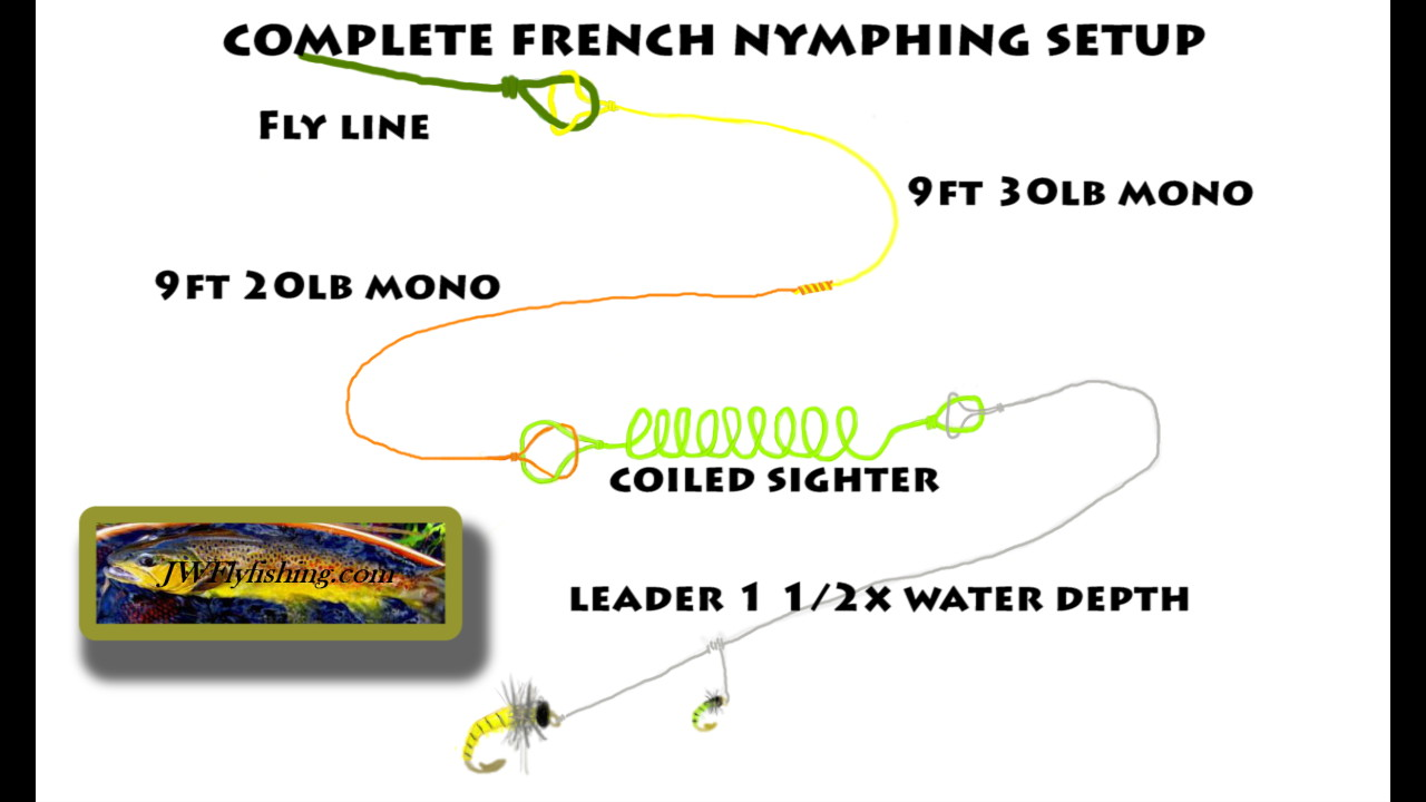 How to put the coils in motion with a french nymphing for Fly fishing leaders