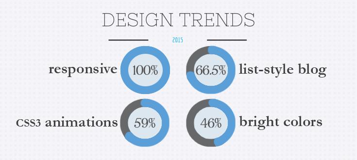 design-trends-2015