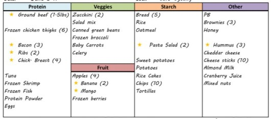 Meal Plan Food