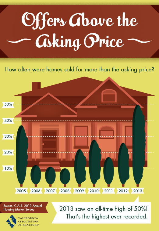 offers-above-asking-price