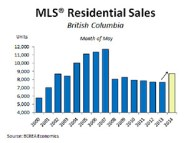 BC Residential Home Sales May 2014