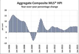 Aggregate Composite MLS HPI - CREA January 2015