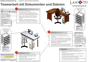 Dokumentenmanagement und Workflow - Teamarbeit mit Dokumenten und Aufgaben in der Kanzleisoftware LawFirm inkusive: Elektronische Akte, DMS, Teamwork, Zusammenarbeit
