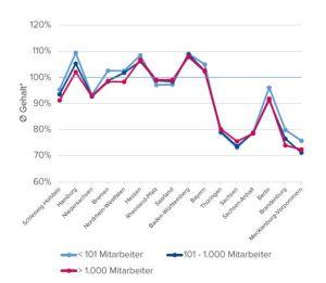 Abweichungen vom Gehalt im Bundesdurchschnitt nach Unternehmensgröße. Quelle: Compensation Partner