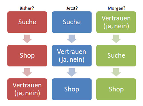 Vertrauensbildung im E-Commerce