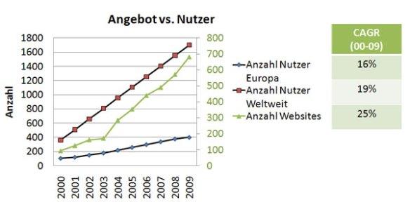 Anzahl Nutzer, Anzahl Websites