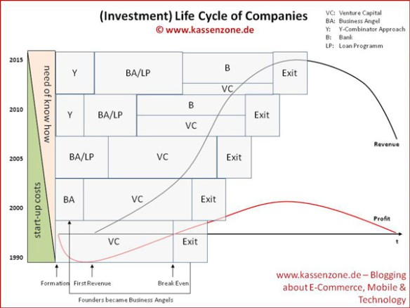 investment life cycle