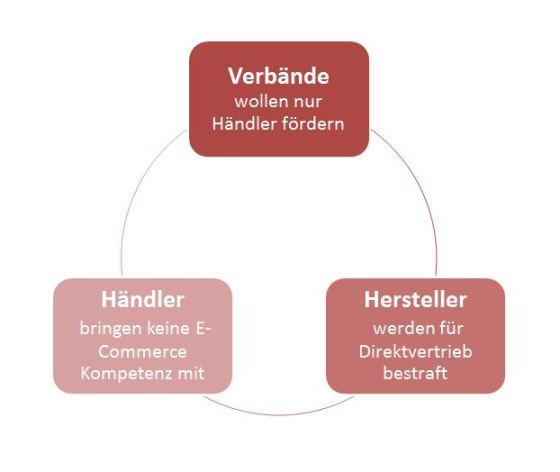 Branchenstruktur