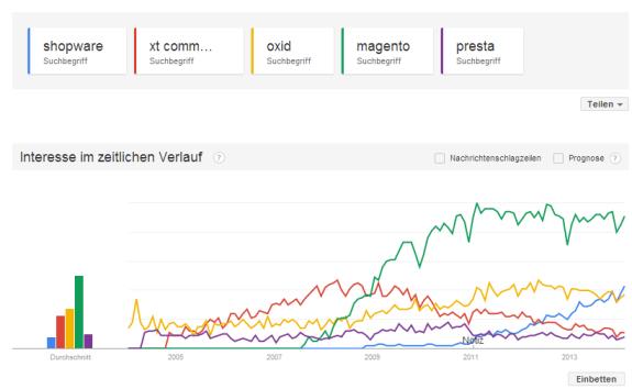 Google-Trends-Shop