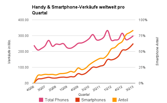 Handy & Smartphone-Verkäufe weltweit