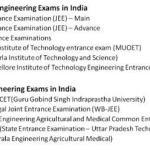 Engineering Exams in India