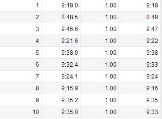9.15 run