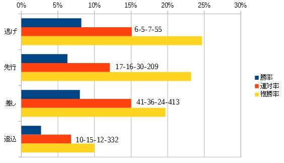 CBC賞 2015 脚質別データ