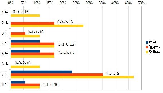 スプリンターズステークス2015 枠順別データ