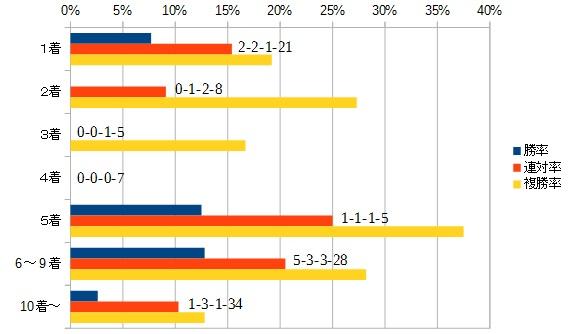 チャレンジカップ 2015 前走の着順別データ
