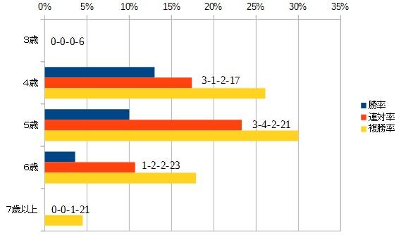 カペラステークス 2015 年齢別データ
