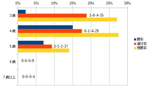 ターコイズステークス 2015 年齢別データ