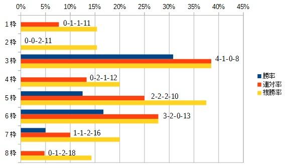 アメリカジョッキークラブカップ 2016 枠順別データ