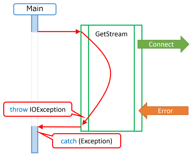 asyncexception11